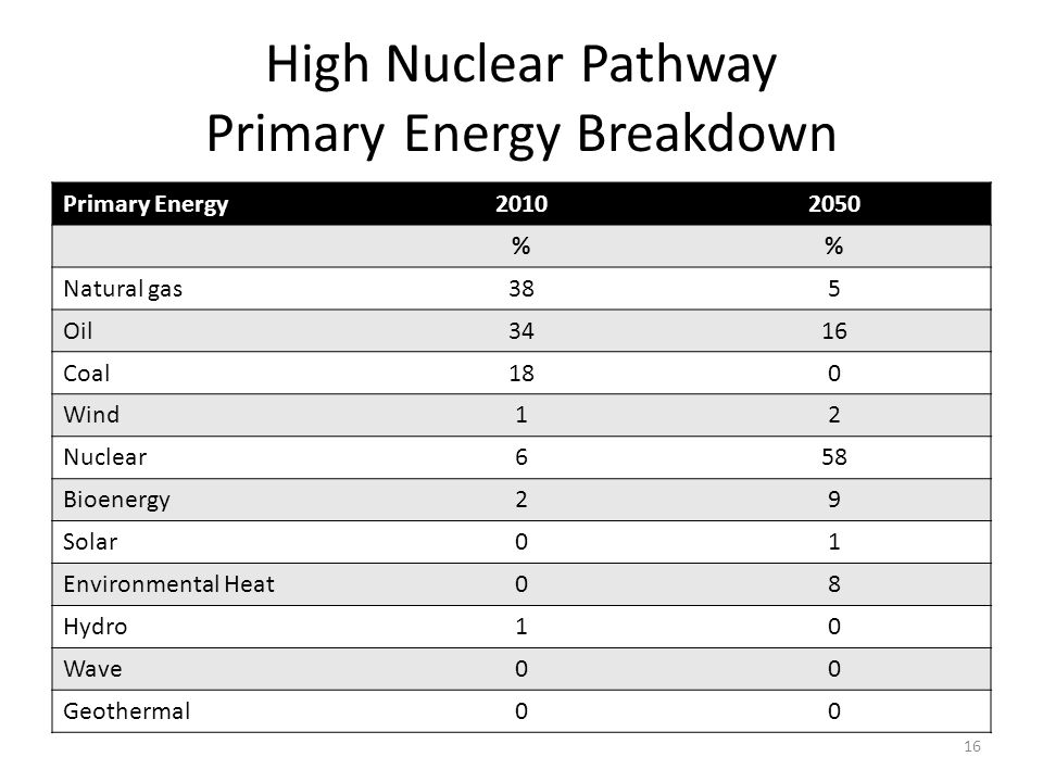 High Nuclear Pathway Primary Energy Breakdown