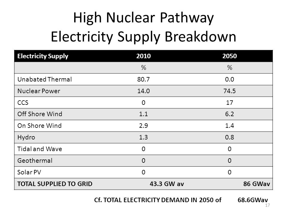 High Nuclear Pathway Electricity Supply Breakdown