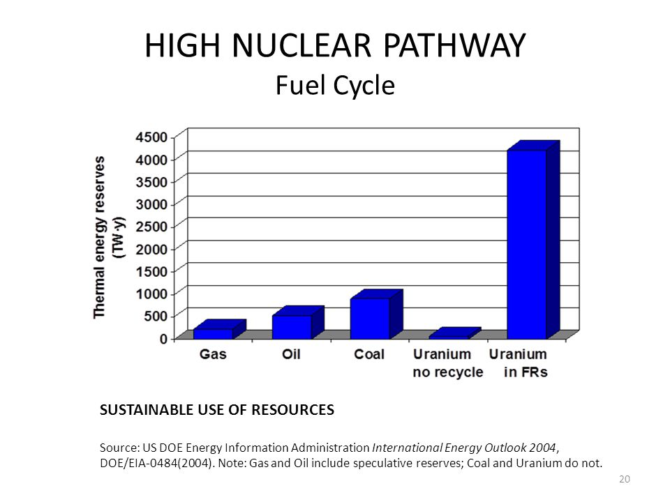 HIGH NUCLEAR PATHWAY Fuel Cycle