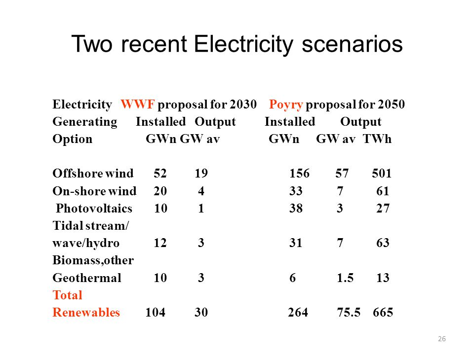 Two recent Electricity scenarios