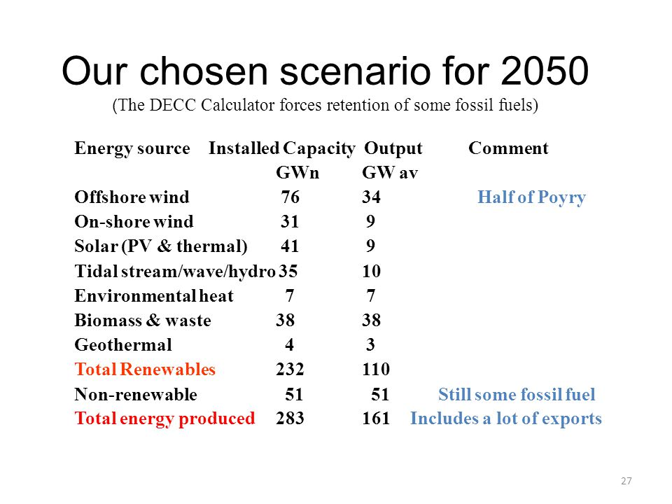 Our chosen scenario for 2050 (The DECC Calculator forces retention of some fossil fuels)