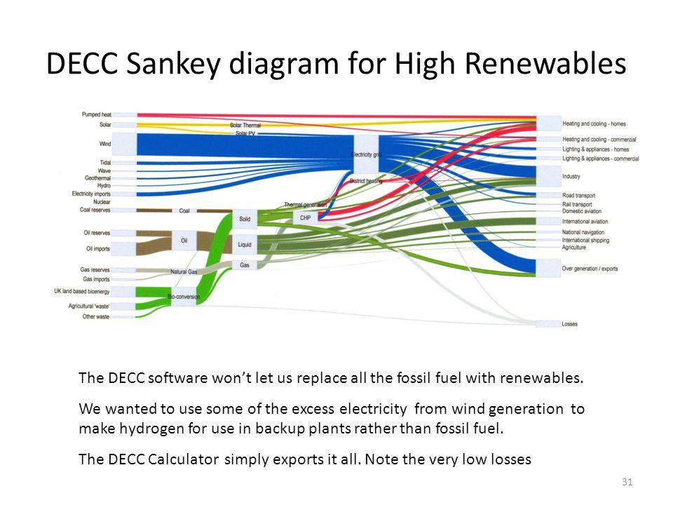 DECC Sankey diagram for High Renewables