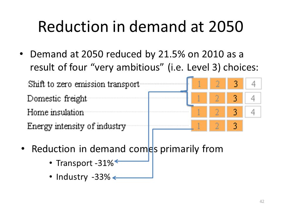 Reduction in demand at 2050 Demand at 2050 reduced by 21.5% on 2010 as a result of four very ambitious (i.e. Level 3) choices: