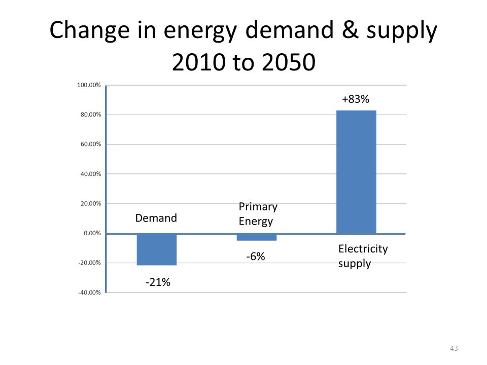 Change in energy demand & supply 2010 to 2050