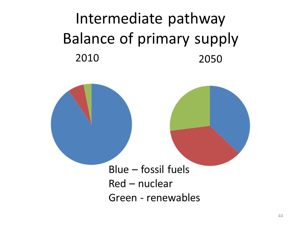 Intermediate pathway Balance of primary supply