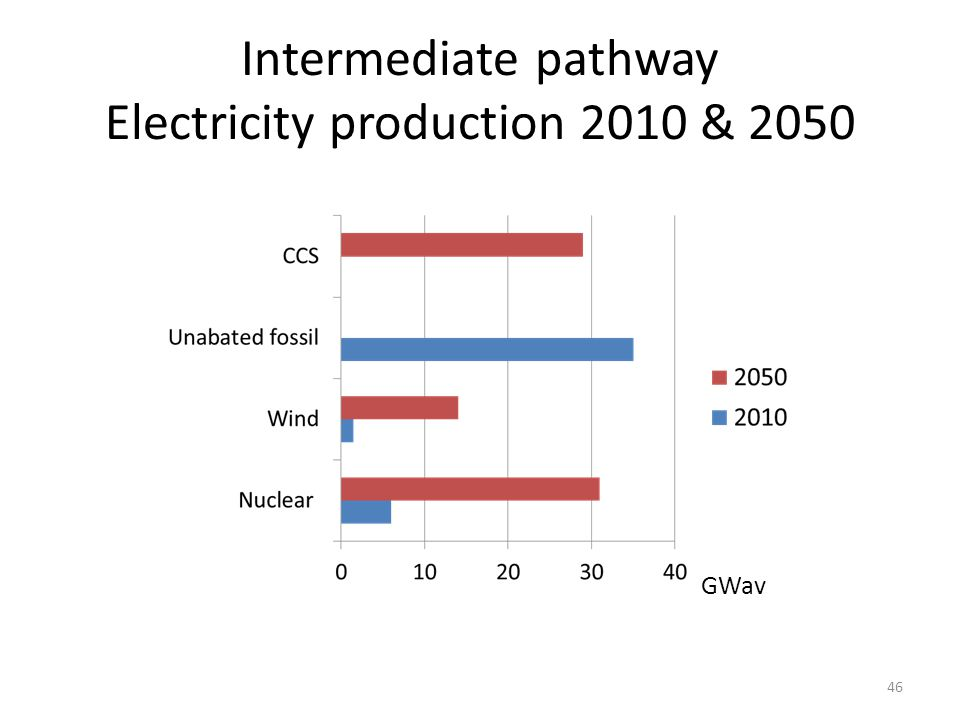 Intermediate pathway Electricity production 2010 & 2050