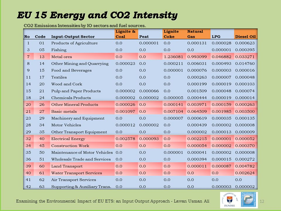 EU 15 Energy and CO2 Intensity