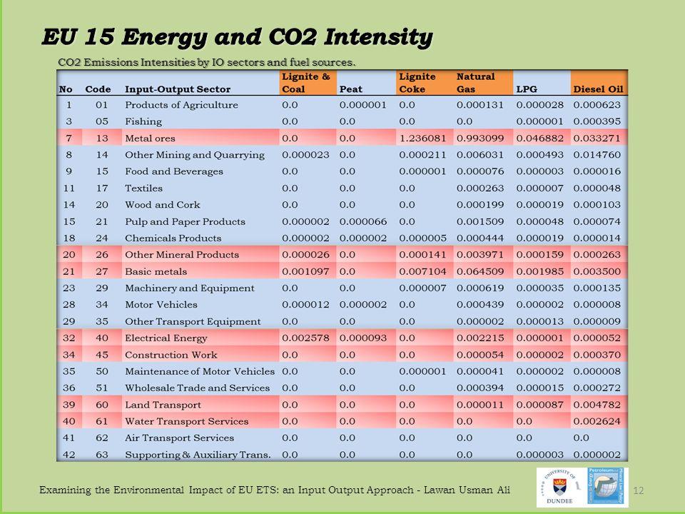 EU 15 Energy and CO2 Intensity