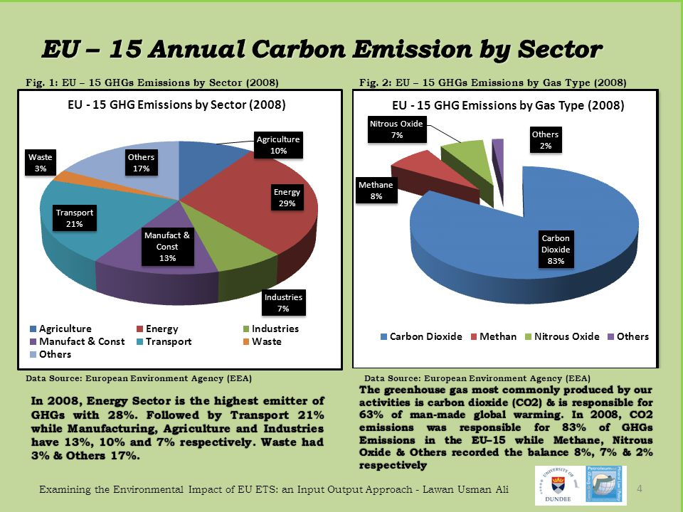 EU – 15 Annual Carbon Emission by Sector