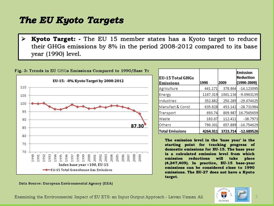 The EU Kyoto Targets
