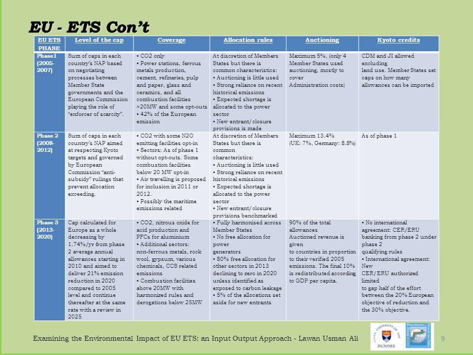 EU - ETS Con't EU ETS PHASE. Level of the cap. Coverage. Allocation rules. Auctioning. Kyoto credits.