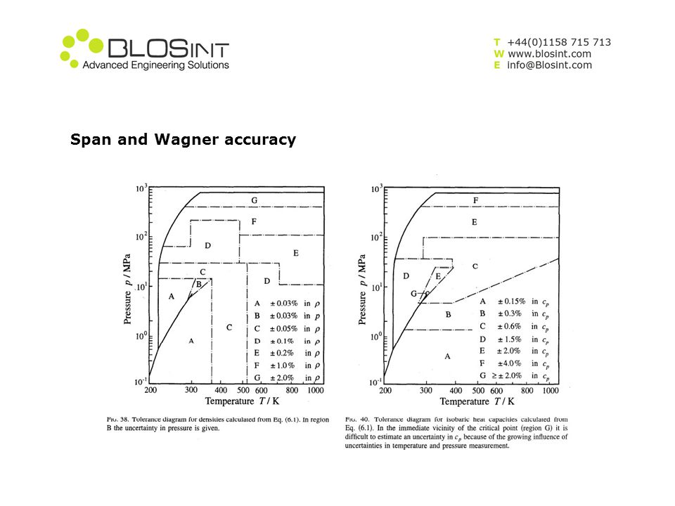 Span and Wagner accuracy