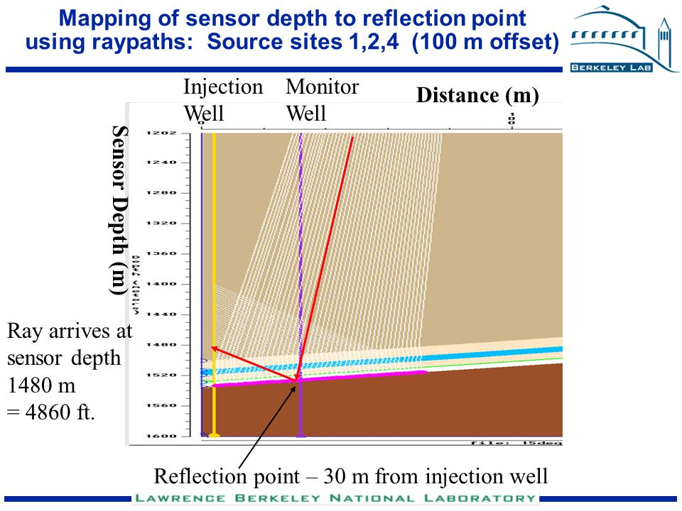Mapping of sensor depth to reflection point using raypaths: Source sites 1,2,4 (100 m offset)