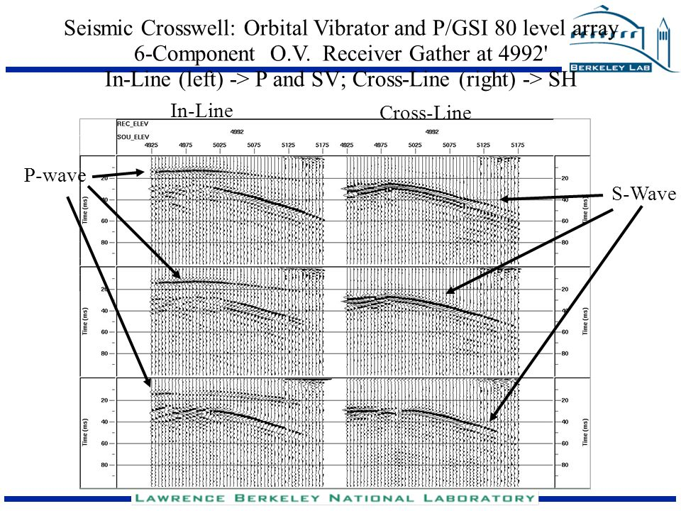 Seismic Crosswell: Orbital Vibrator and P/GSI 80 level array 6-Component O.V. Receiver Gather at 4992 In-Line (left) -> P and SV; Cross-Line (right) -> SH