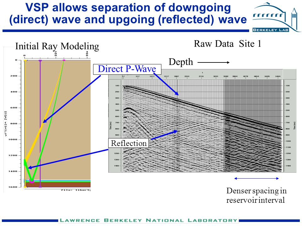 VSP allows separation of downgoing (direct) wave and upgoing (reflected) wave