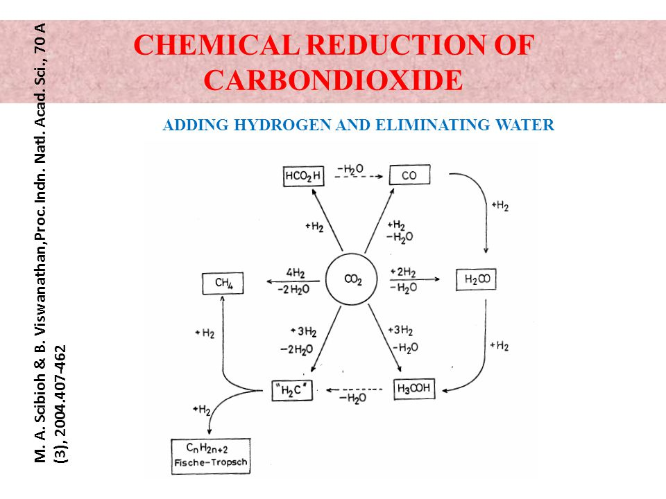 CHEMICAL REDUCTION OF CARBONDIOXIDE