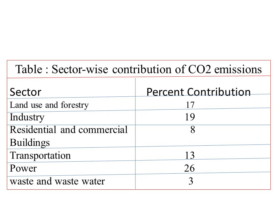 Table : Sector-wise contribution of CO2 emissions