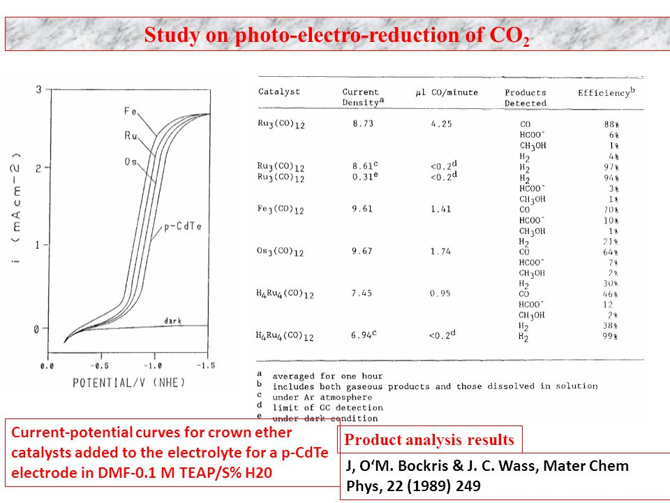 Study on photo-electro-reduction of CO2