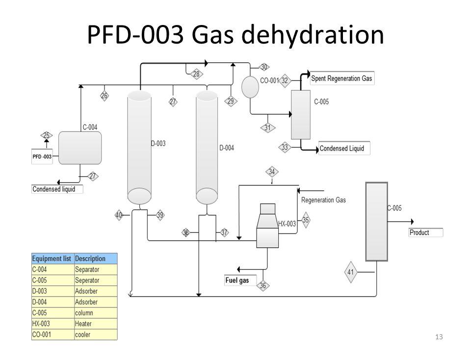 PFD-003 Gas dehydration