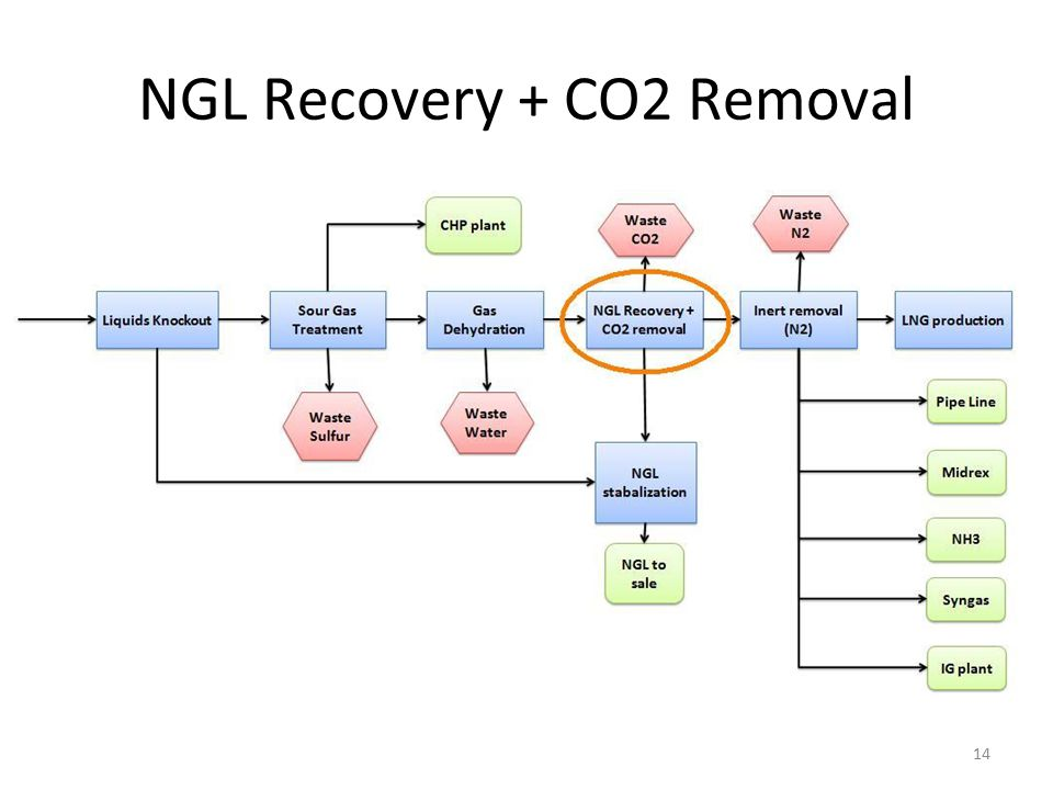 NGL Recovery + CO2 Removal