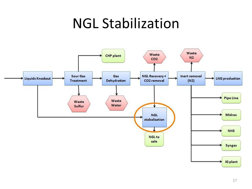 NGL Stabilization