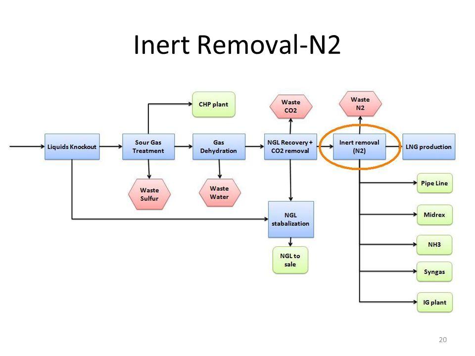 Inert Removal-N2