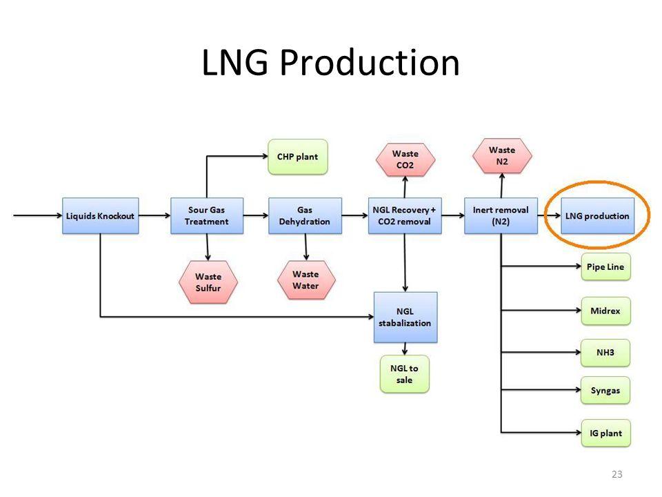 LNG Production