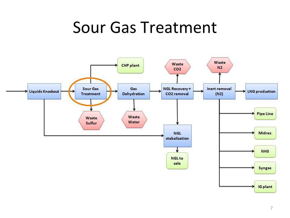 Sour Gas Treatment