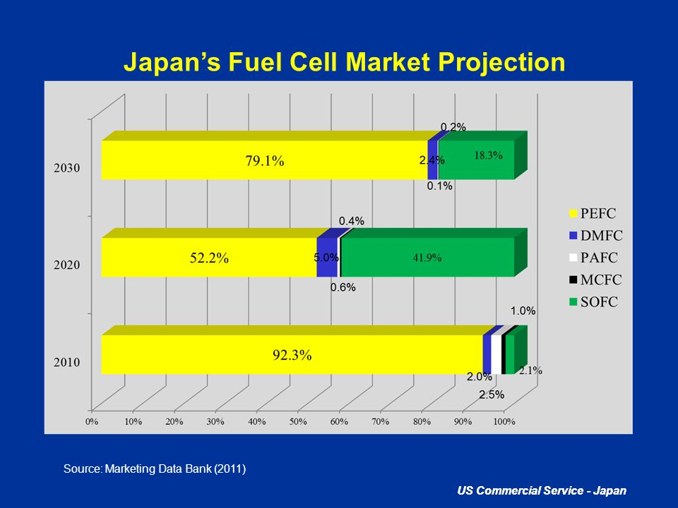 Japan's Fuel Cell Market Projection