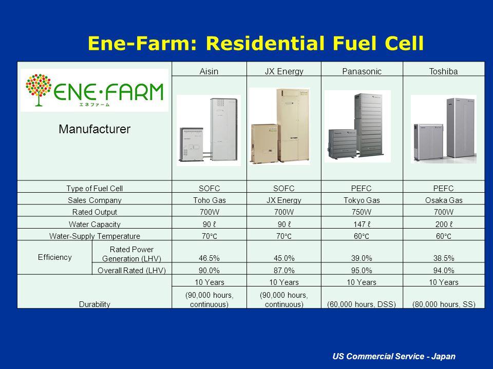 Ene-Farm: Residential Fuel Cell