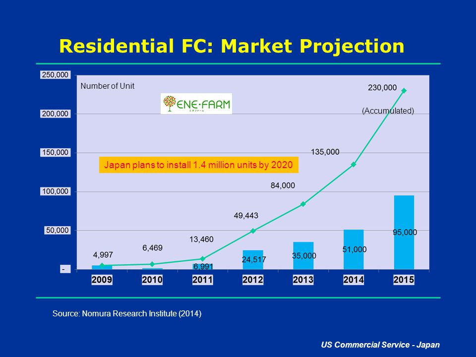 Residential FC: Market Projection
