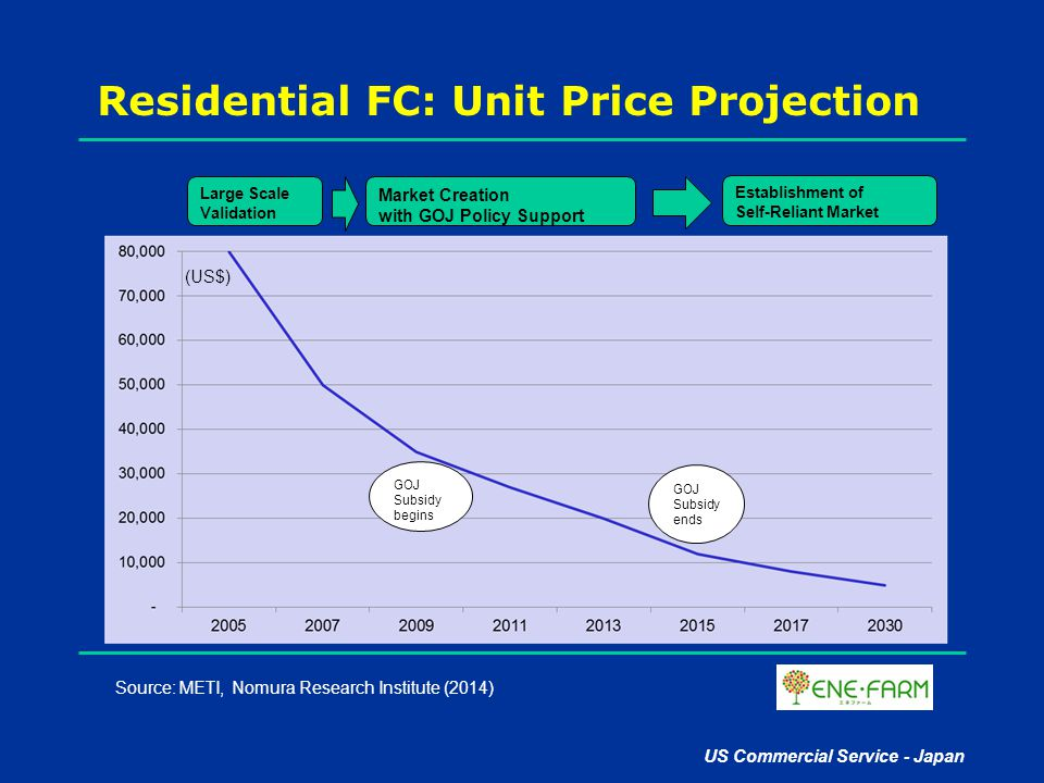 Residential FC: Unit Price Projection