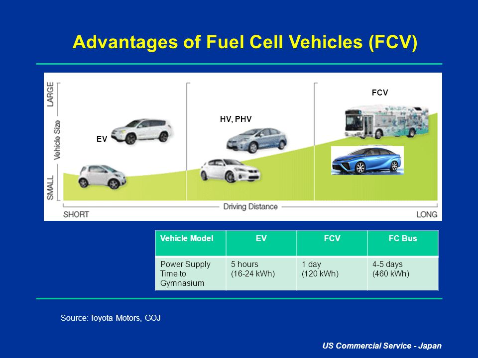 Advantages of Fuel Cell Vehicles (FCV)