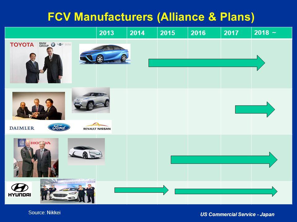 FCV Manufacturers (Alliance & Plans)