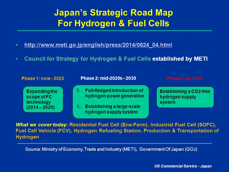 Japan's Strategic Road Map For Hydrogen & Fuel Cells