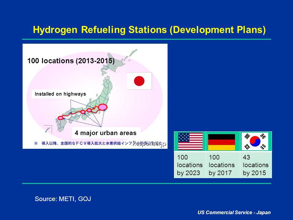 Hydrogen Refueling Stations (Development Plans)
