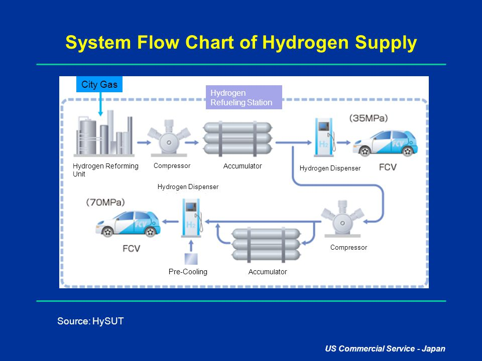System Flow Chart of Hydrogen Supply