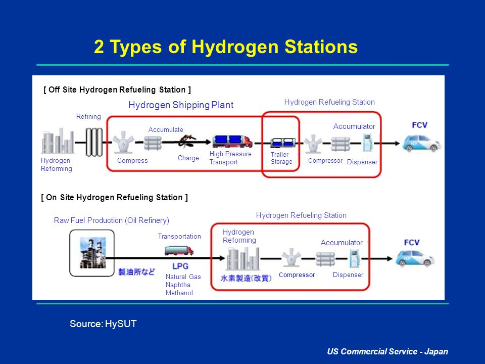 2 Types of Hydrogen Stations