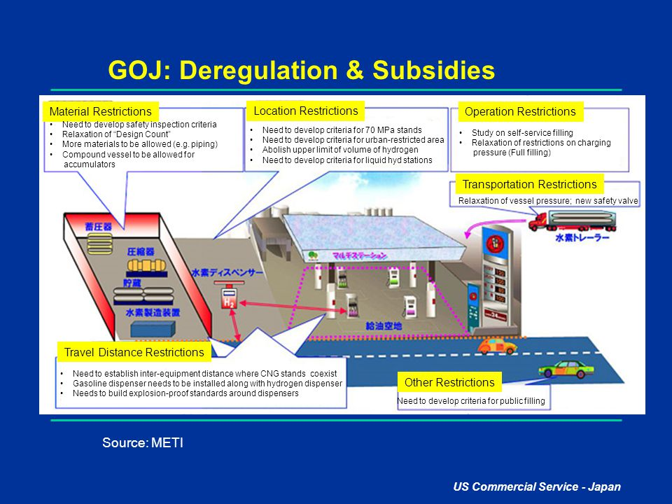 GOJ: Deregulation & Subsidies