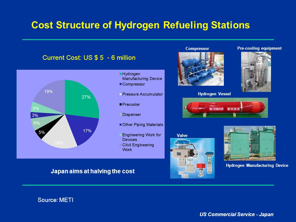 Cost Structure of Hydrogen Refueling Stations