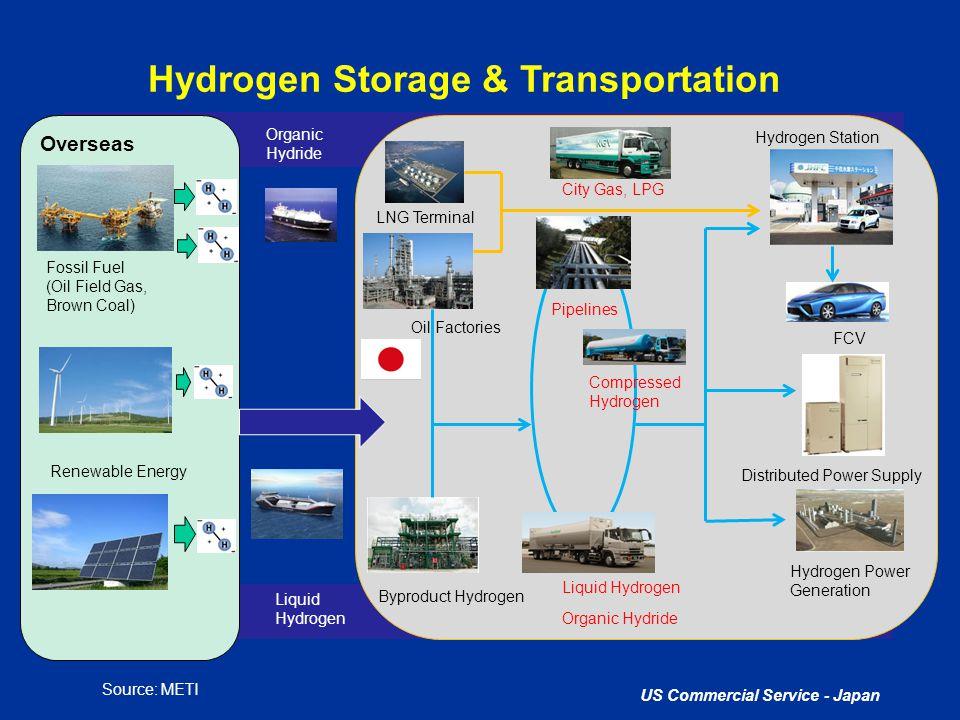 Hydrogen Storage & Transportation