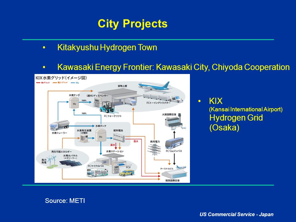City Projects Kitakyushu Hydrogen Town