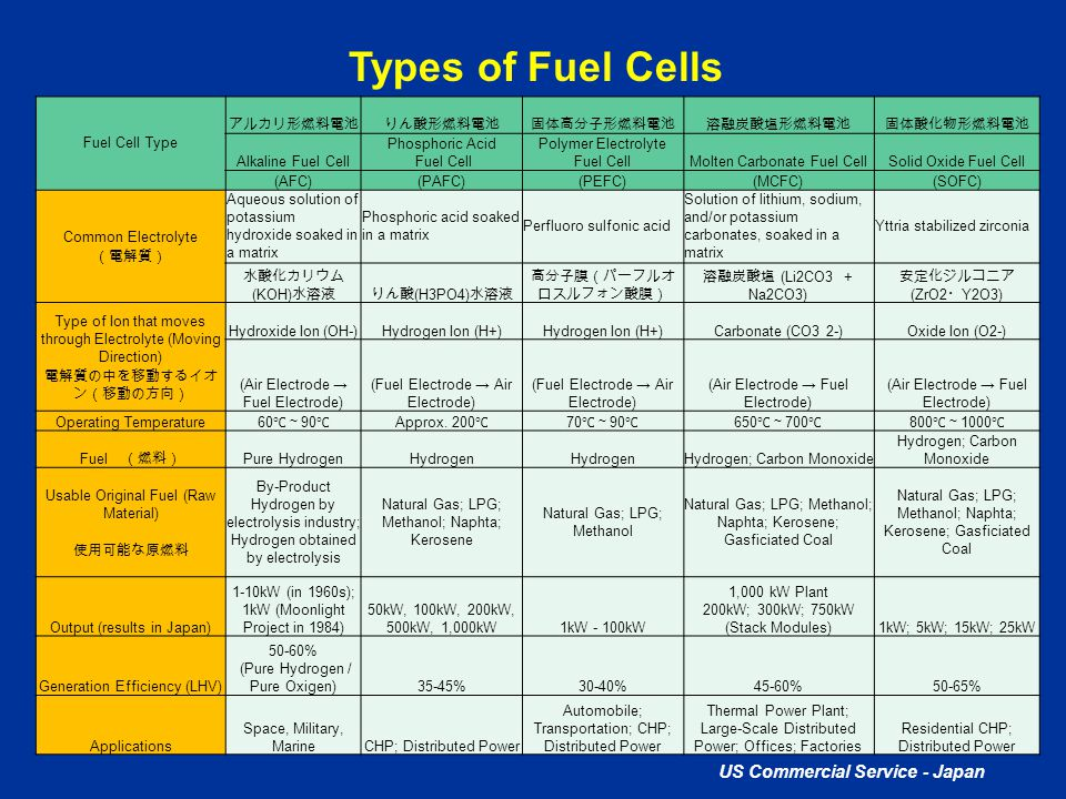 Types of Fuel Cells US Commercial Service - Japan Fuel Cell Type