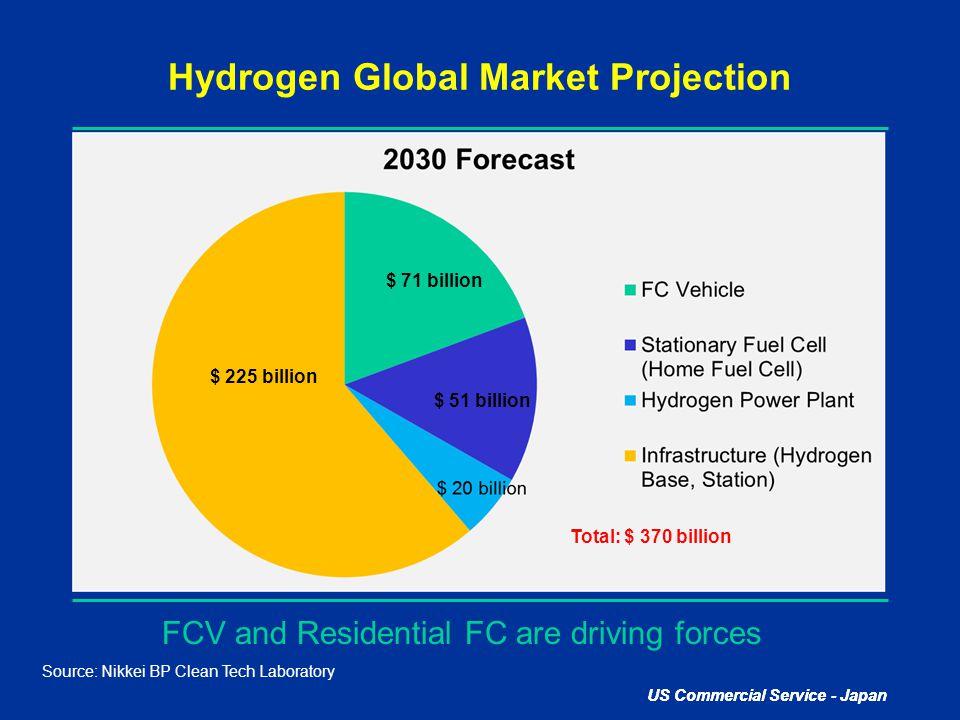 Hydrogen Global Market Projection