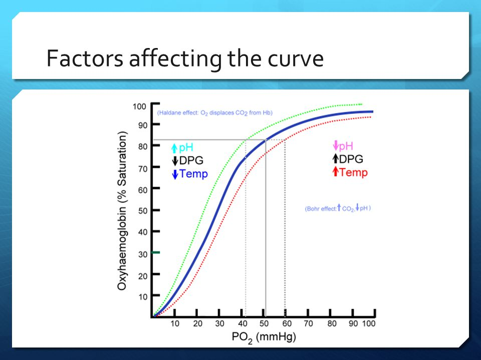 Factors affecting the curve