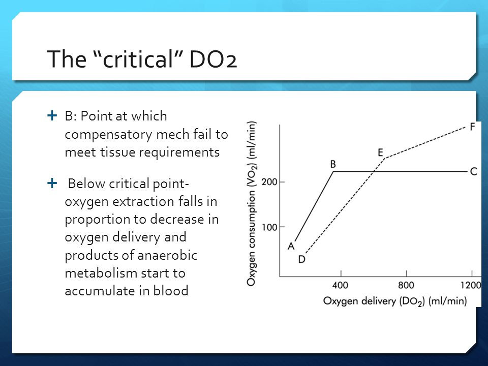 The critical DO2 B: Point at which compensatory mech fail to meet tissue requirements.
