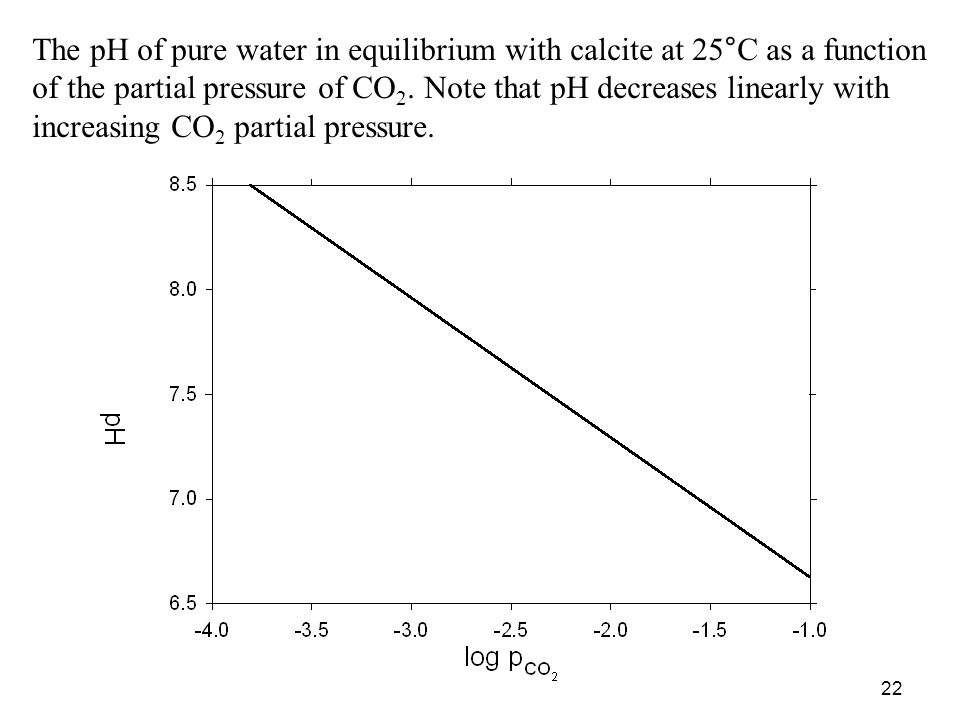 The pH of pure water in equilibrium with calcite at 25°C as a function of the partial pressure of CO2. Note that pH decreases linearly with increasing CO2 partial pressure.