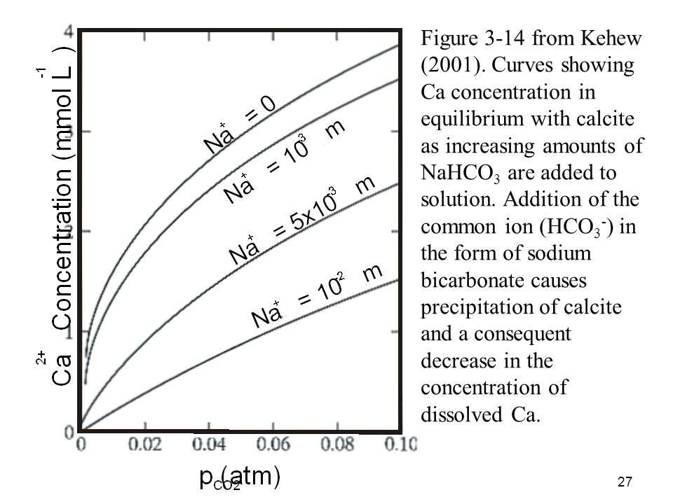 Figure 3-14 from Kehew (2001). Curves showing Ca concentration in equilibrium with calcite as increasing amounts of NaHCO3 are added to solution. Addition of the common ion (HCO3-) in the form of sodium bicarbonate causes precipitation of calcite and a consequent decrease in the concentration of dissolved Ca.