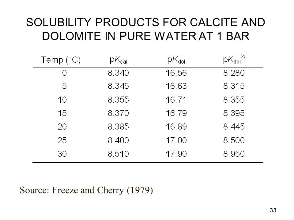 SOLUBILITY PRODUCTS FOR CALCITE AND DOLOMITE IN PURE WATER AT 1 BAR