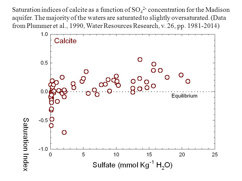Saturation indices of calcite as a function of SO42- concentration for the Madison aquifer. The majority of the waters are saturated to slightly oversaturated. (Data from Plummer et al., 1990, Water Resources Research, v. 26, pp. 1981-2014)